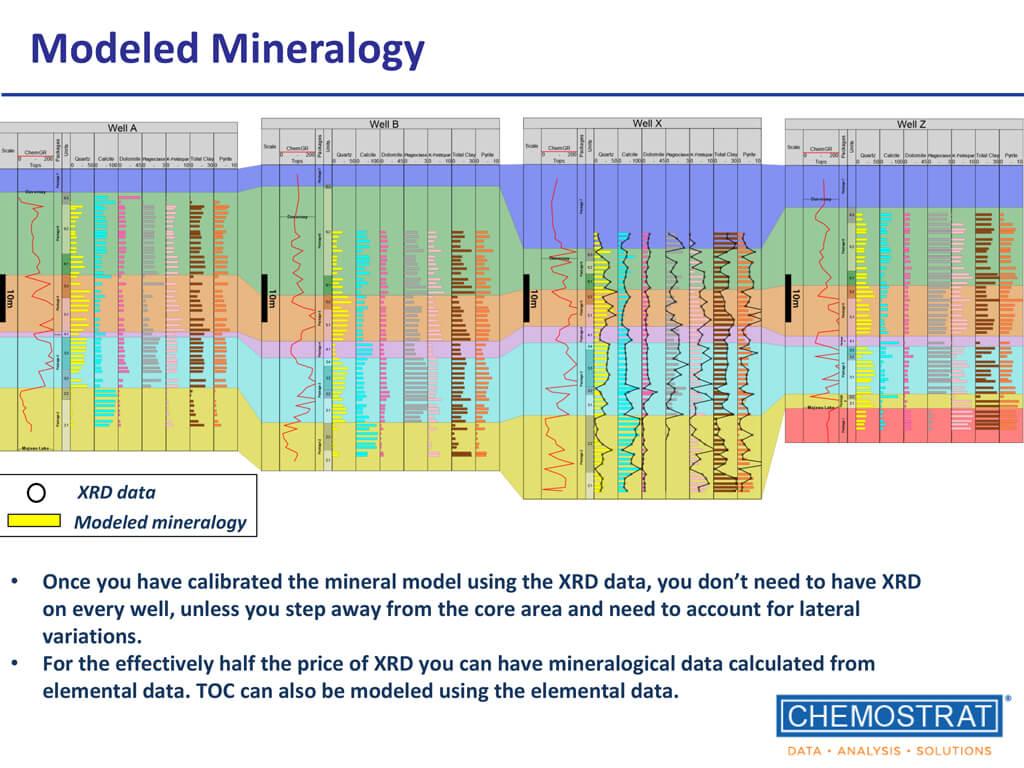 Chemostrat Modeled Mineralogy