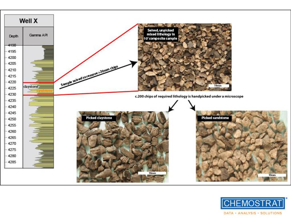 Chemostrat Reservoir Evaluation